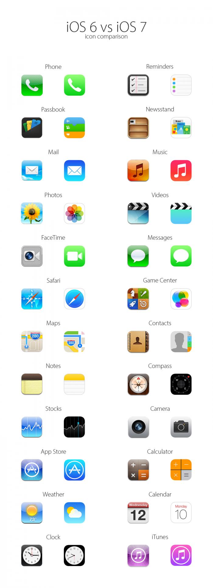 iOS6vsiOS7 icons
